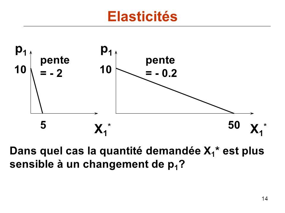 Elasticités p1 p1 X1* X1* pente = - 2 pente = - 0.2 10 10 5 50