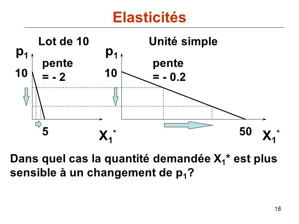 Elasticités p1 p1 X1* X1* Lot de 10 Unité simple pente = - 2