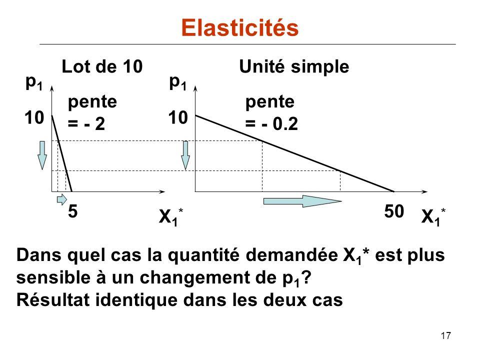Elasticités Lot de 10 Unité simple p1 p1 pente = - 2 pente = - 0.2 10