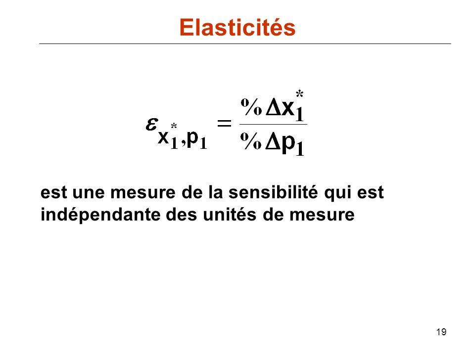 Elasticités est une mesure de la sensibilité qui est indépendante des unités de mesure