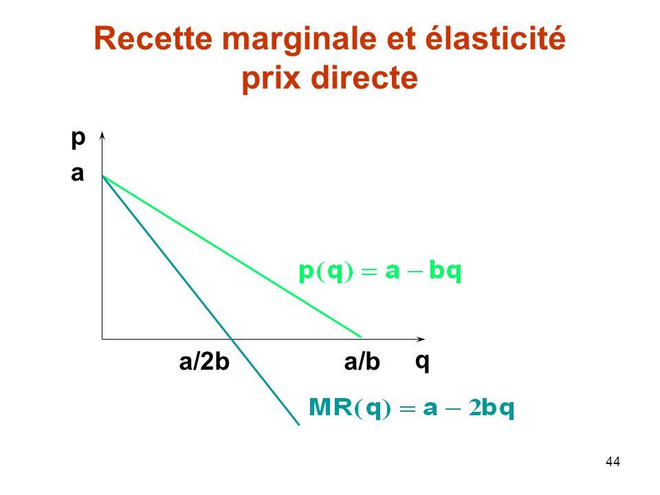 Recette marginale et élasticité prix directe