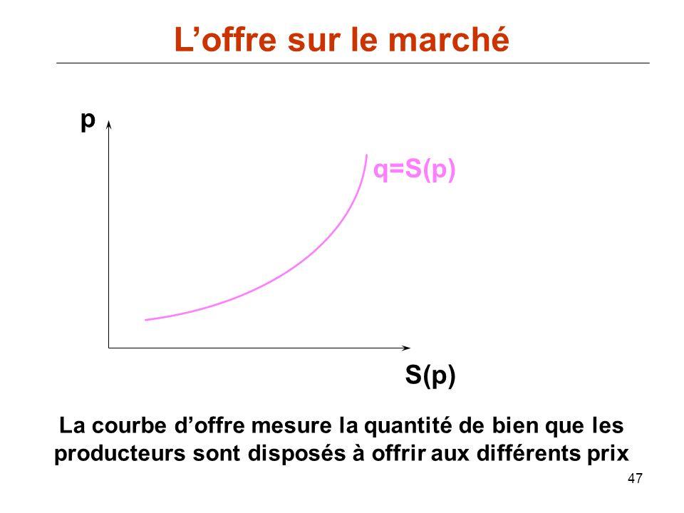 L'offre sur le marché p q=S(p) S(p)