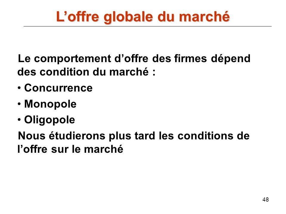 L'offre globale du marché