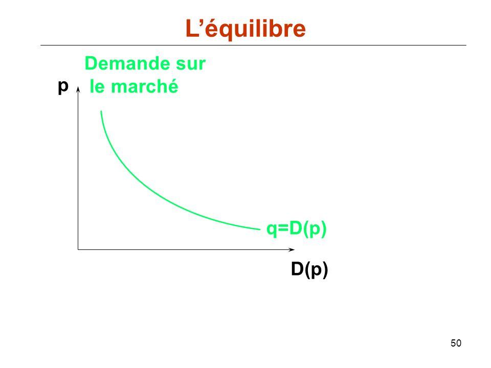 L'équilibre Demande sur le marché p q=D(p) D(p)