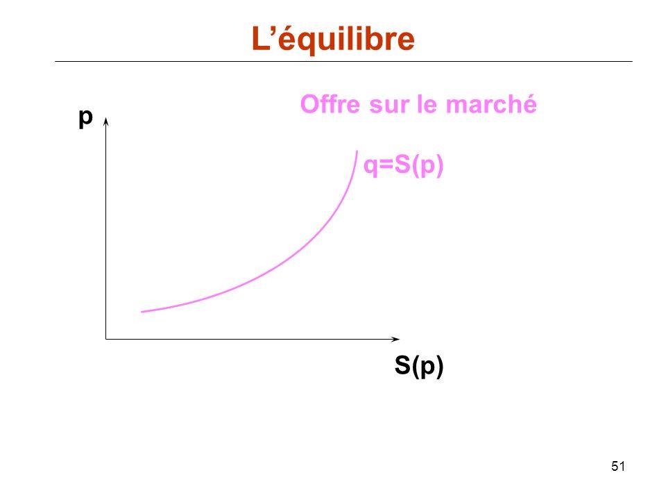 L'équilibre Offre sur le marché p q=S(p) S(p)