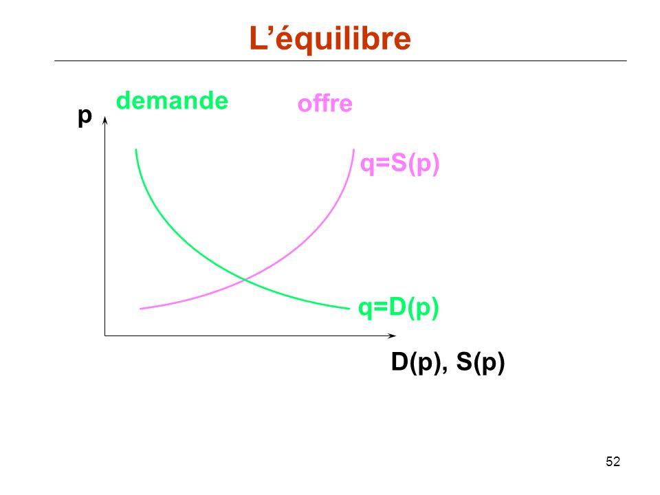 L'équilibre demande offre p q=S(p) q=D(p) D(p), S(p)