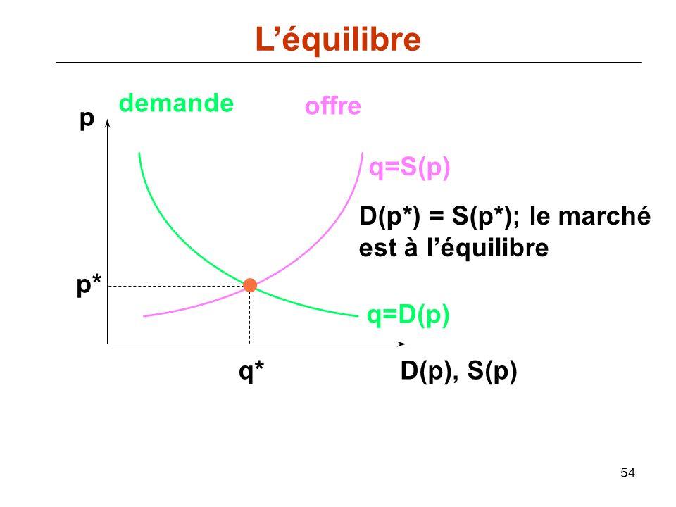 L'équilibre demande offre p q=S(p) D(p*) = S(p*); le marché