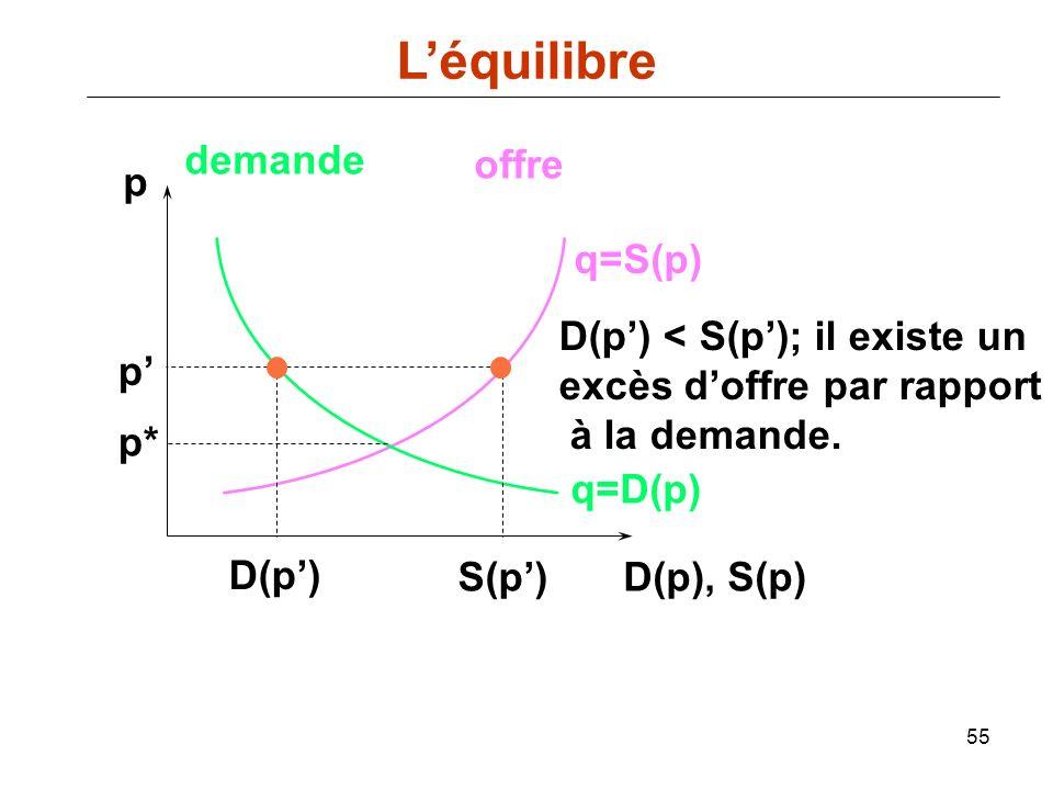 L'équilibre demande offre p q=S(p) D(p') < S(p'); il existe un