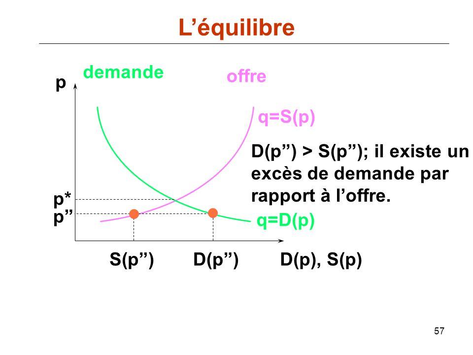 L'équilibre demande offre p q=S(p) D(p ) > S(p ); il existe un
