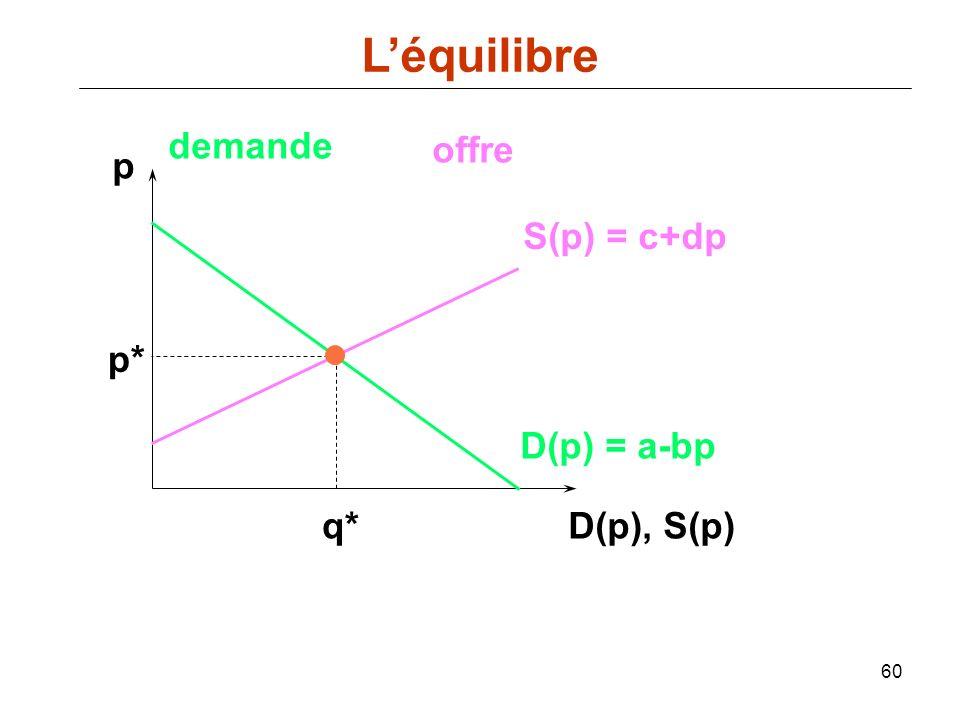 L'équilibre demande offre p S(p) = c+dp p* D(p) = a-bp q* D(p), S(p)