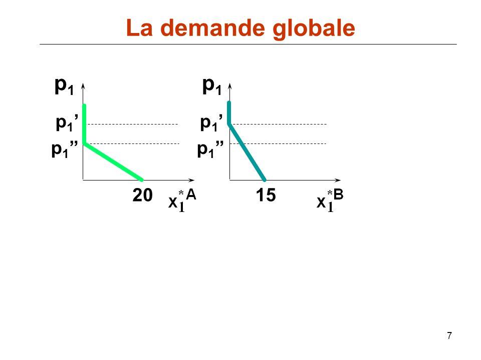La demande globale p1 p1 p1' p1' p1 p1 20 15