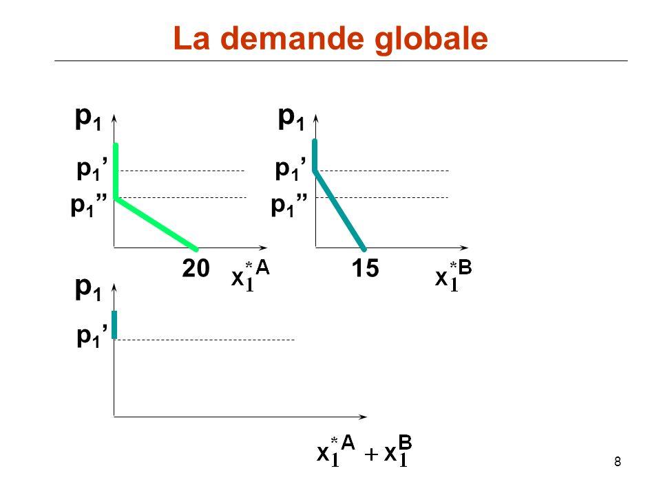 La demande globale p1 p1 p1' p1' p1 p1 20 15 p1 p1'