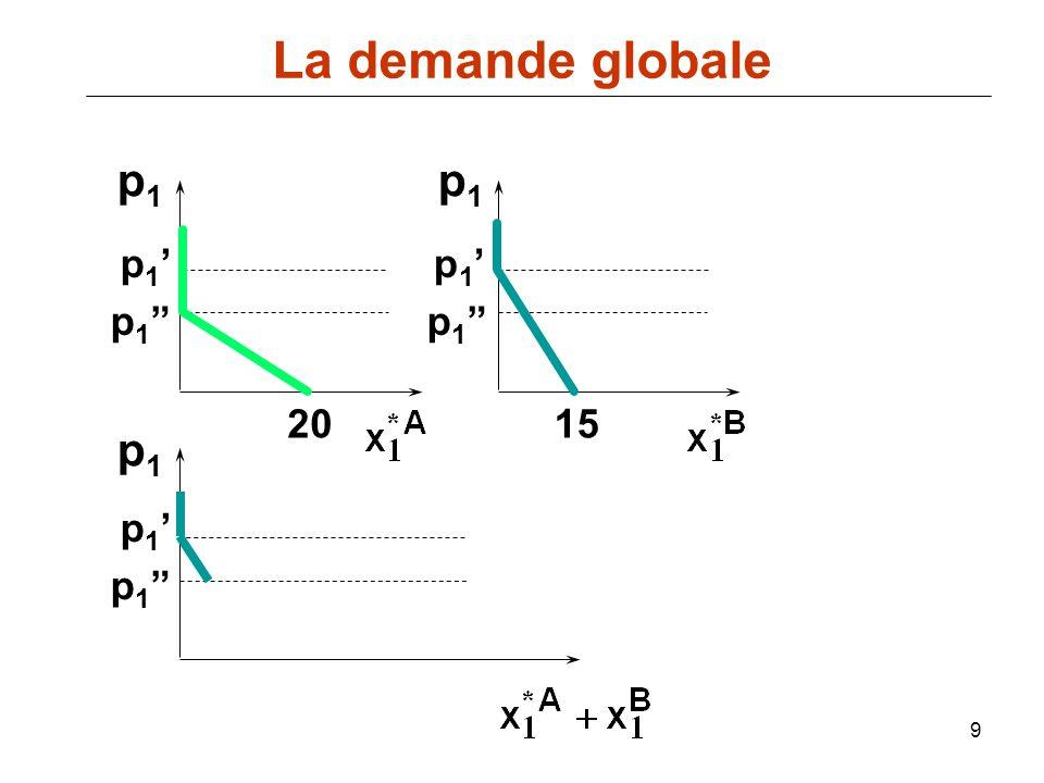 La demande globale p1 p1 p1' p1' p1 p1 20 15 p1 p1' p1