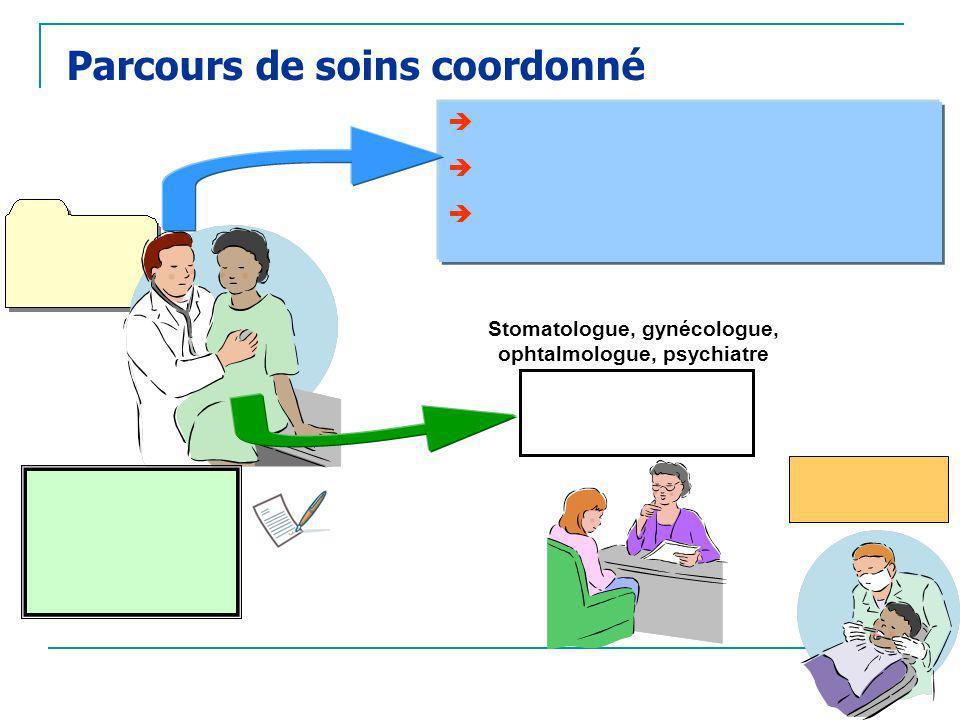 Parcours de soins coordonné
