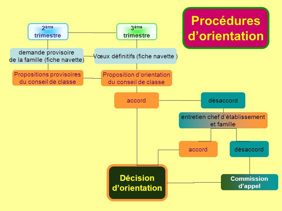 Procédures d'orientation