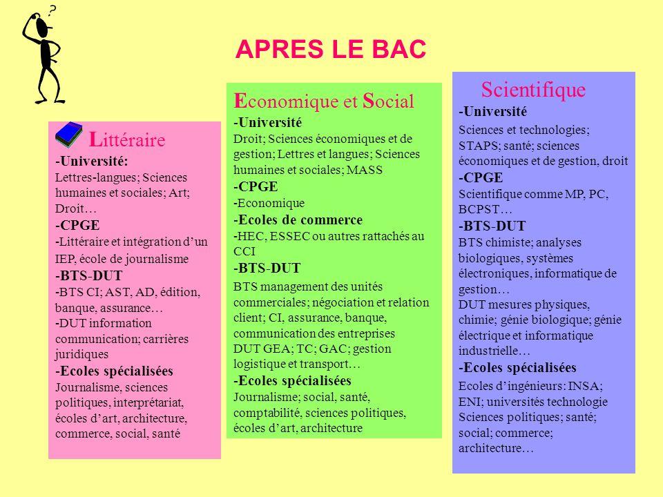 APRES LE BAC Scientifique Economique et Social Littéraire -Université