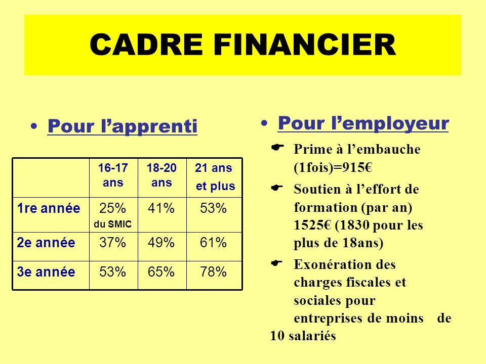 CADRE FINANCIER Pour l'employeur Pour l'apprenti