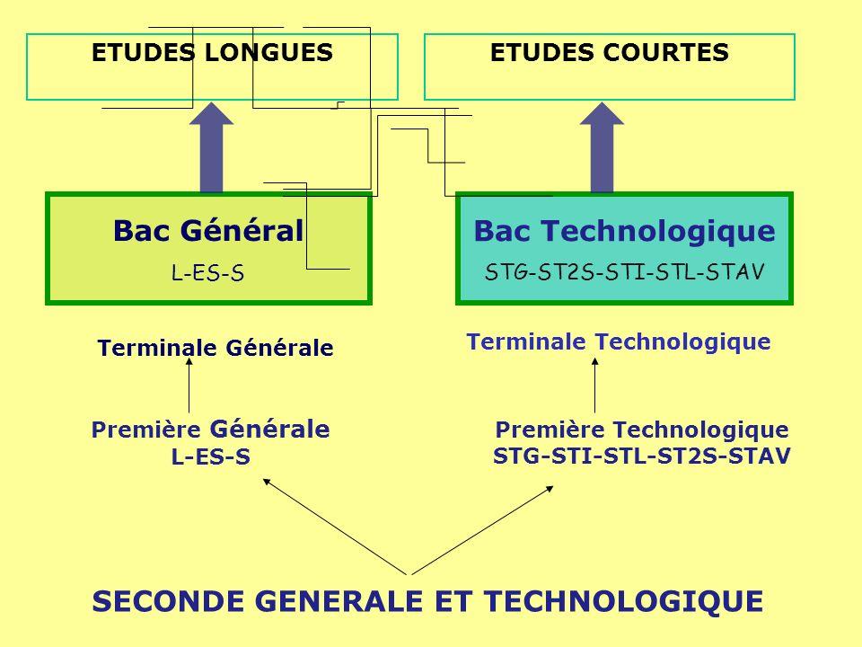 Bac Général Bac Technologique SECONDE GENERALE ET TECHNOLOGIQUE