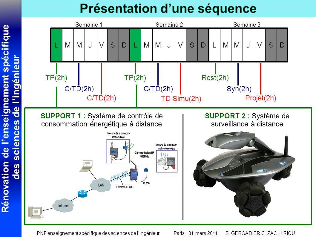 SUPPORT 1 : Système de contrôle de consommation énergétique à distance