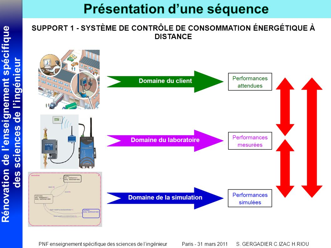 SUPPORT 1 - SYSTÈME DE CONTRÔLE DE CONSOMMATION ÉNERGÉTIQUE À DISTANCE