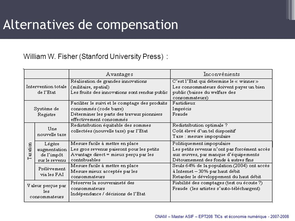 Alternatives de compensation