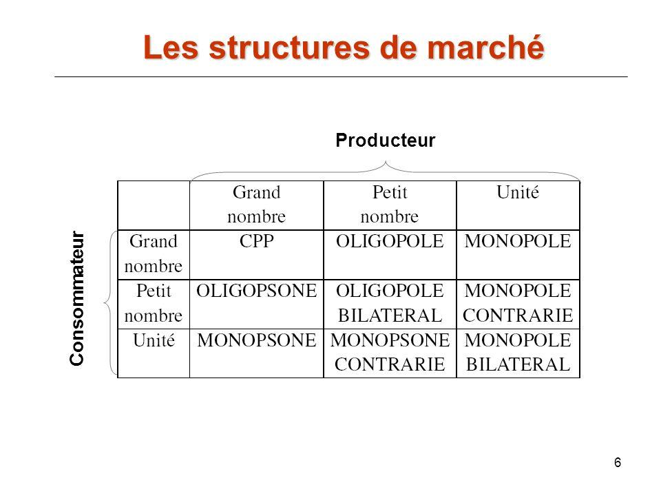 Les structures de marché