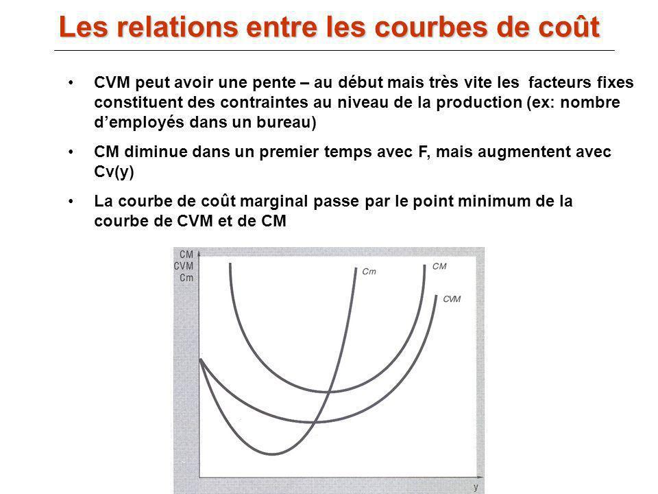 Les relations entre les courbes de coût