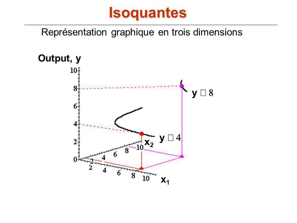 Représentation graphique en trois dimensions