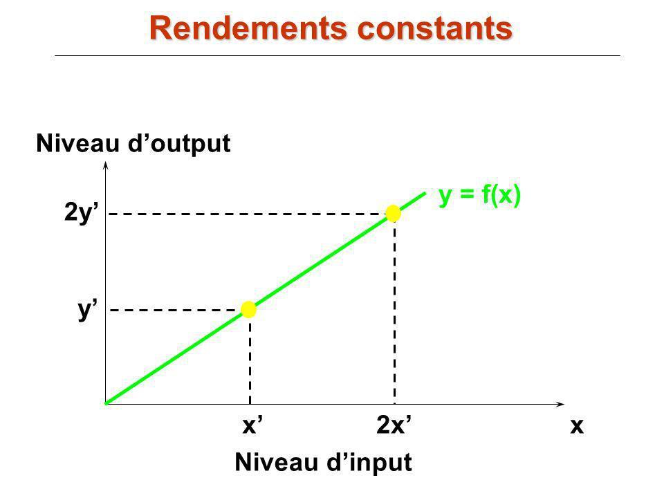 Rendements constants Niveau d'output y = f(x) 2y' y' x' 2x' x