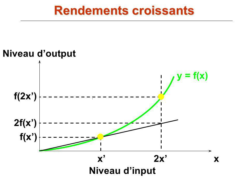 Rendements croissants