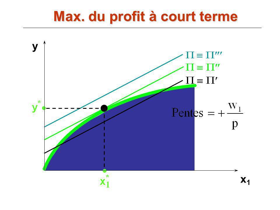 Max. du profit à court terme