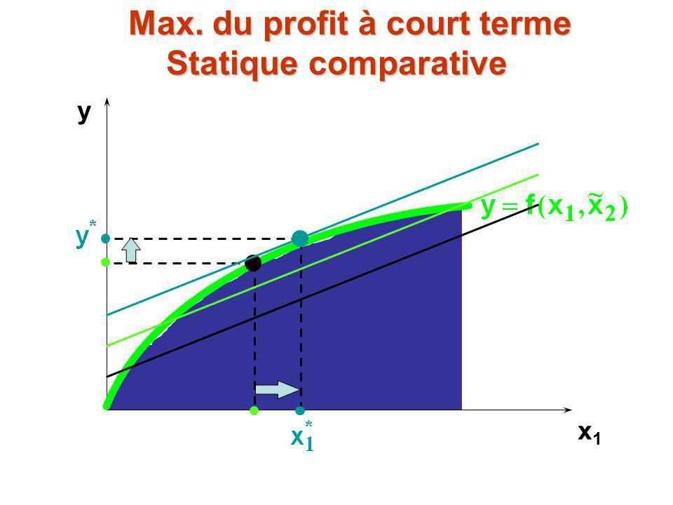 Max. du profit à court terme Statique comparative