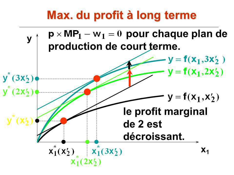 Max. du profit à long terme