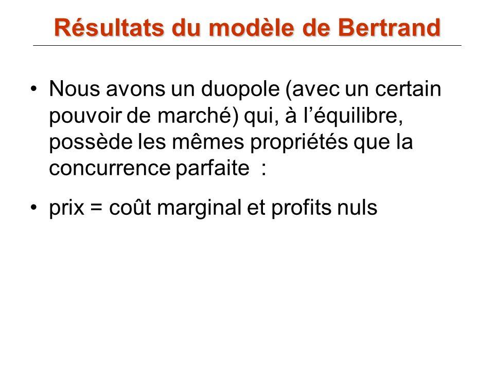 Résultats du modèle de Bertrand