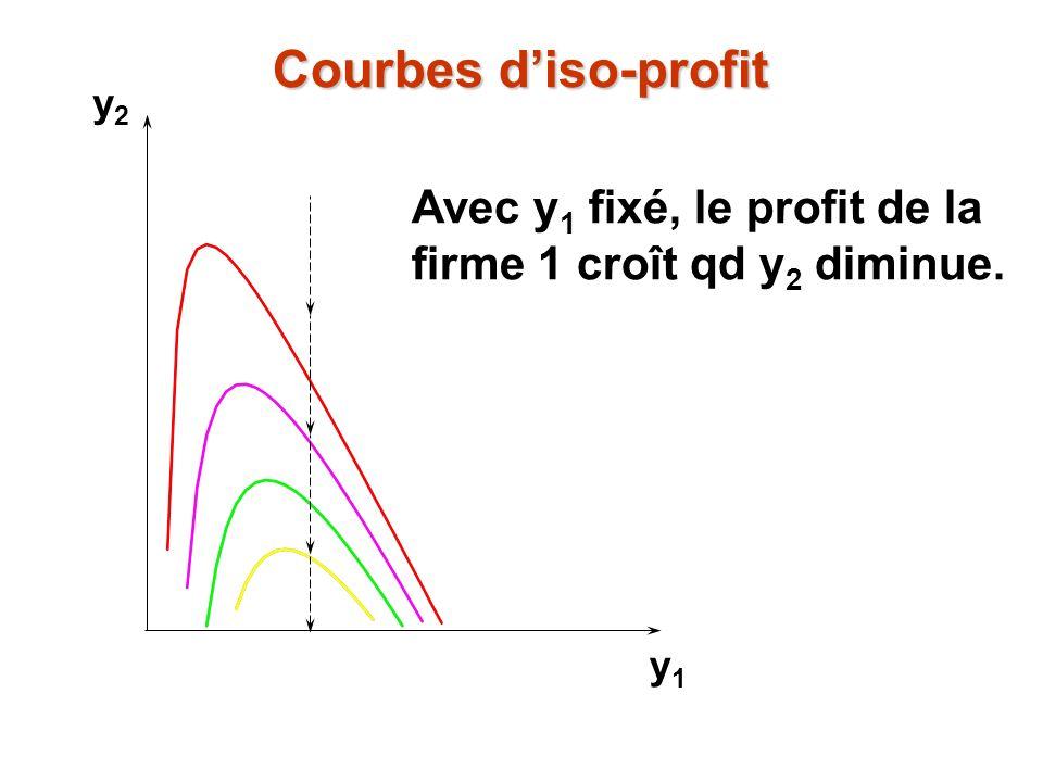 Courbes d'iso-profit y2 Avec y1 fixé, le profit de la firme 1 croît qd y2 diminue. y1