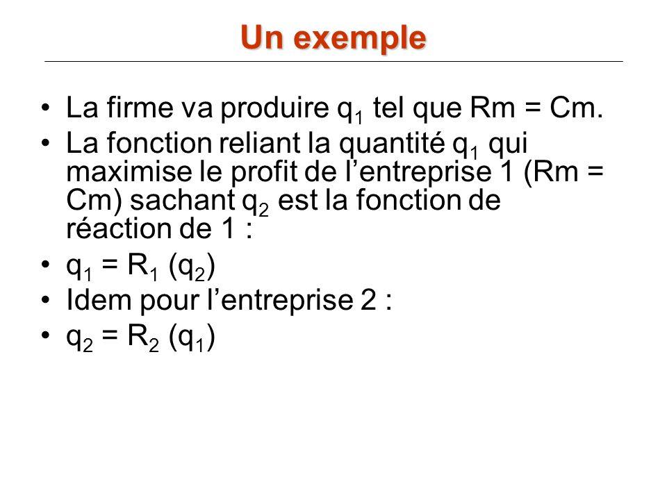 Un exemple La firme va produire q1 tel que Rm = Cm.