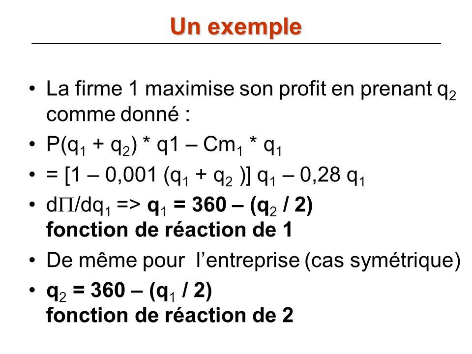 Un exemple La firme 1 maximise son profit en prenant q2 comme donné :