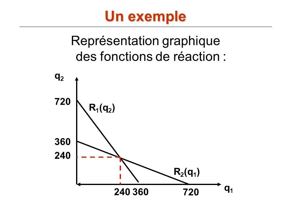 Représentation graphique des fonctions de réaction :