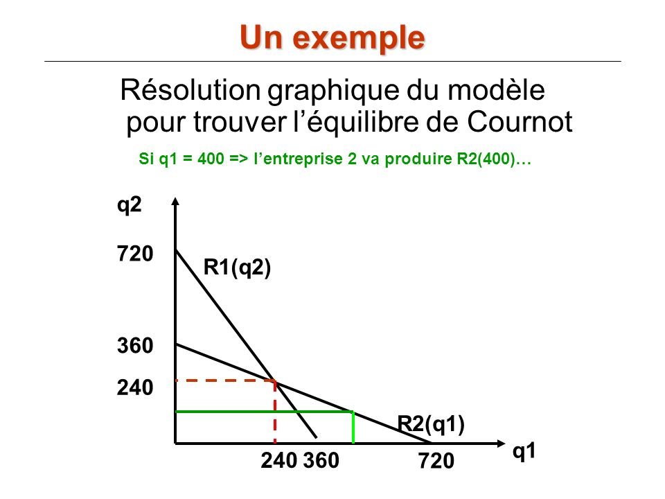 Si q1 = 400 => l'entreprise 2 va produire R2(400)…
