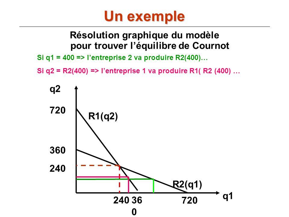 Résolution graphique du modèle pour trouver l'équilibre de Cournot
