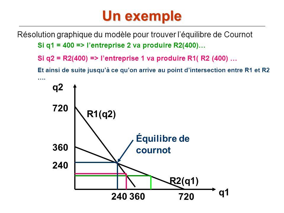 Un exemple q2 720 R1(q2) Équilibre de cournot 360 240 R2(q1) q1 240