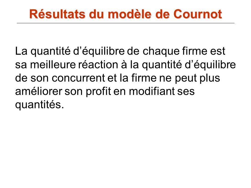 Résultats du modèle de Cournot