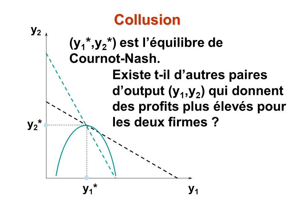 Collusion (y1*,y2*) est l'équilibre de Cournot-Nash.