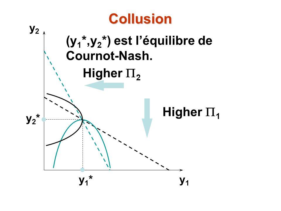 Collusion (y1*,y2*) est l'équilibre de Cournot-Nash. Higher P2