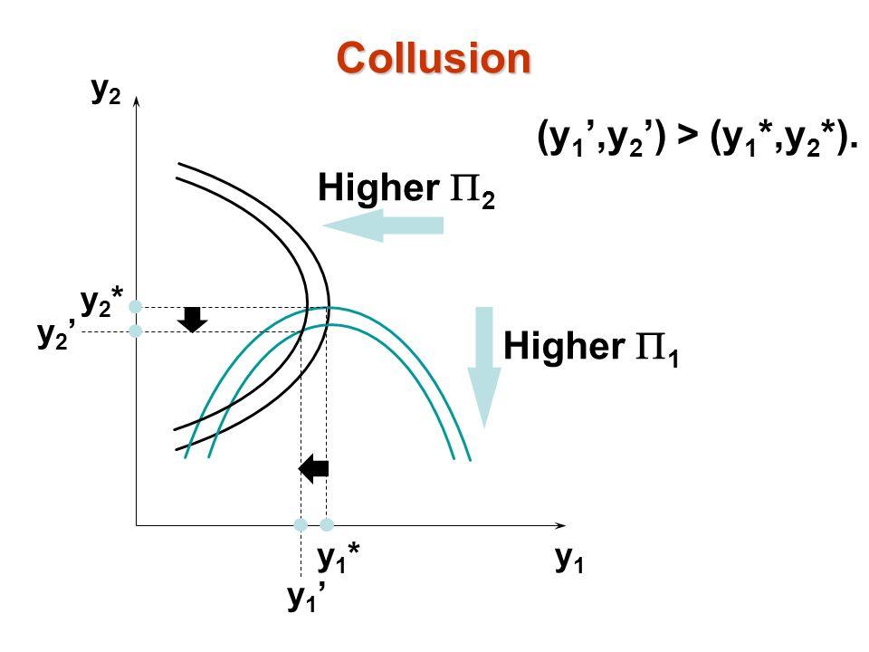 Collusion (y1',y2') > (y1*,y2*). Higher P2 Higher P1 y2 y2* y2' y1*
