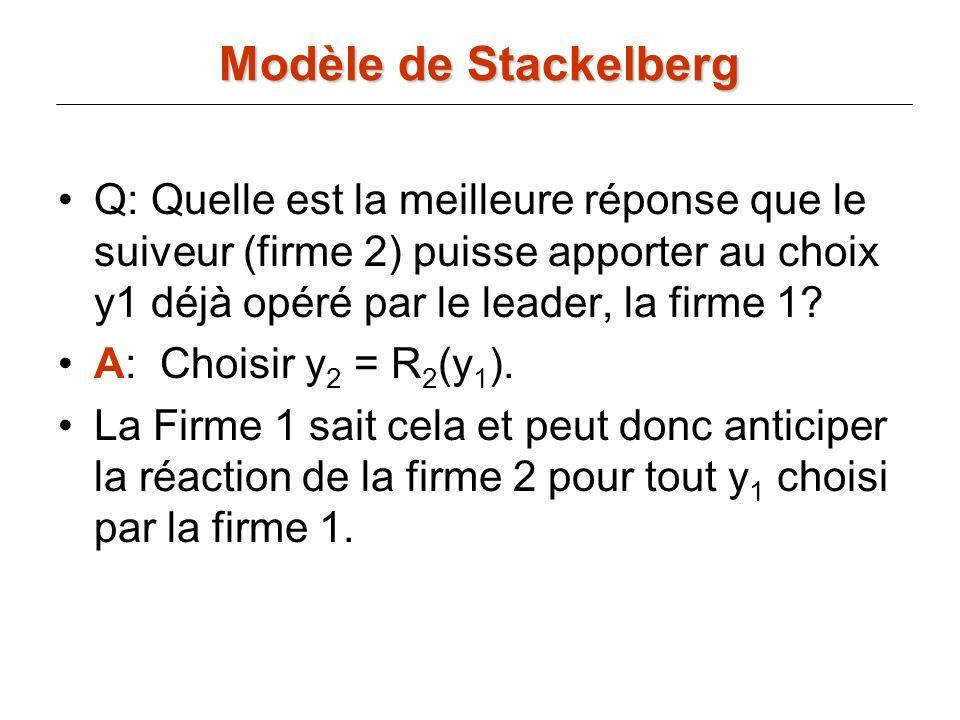 Modèle de Stackelberg Q: Quelle est la meilleure réponse que le suiveur (firme 2) puisse apporter au choix y1 déjà opéré par le leader, la firme 1