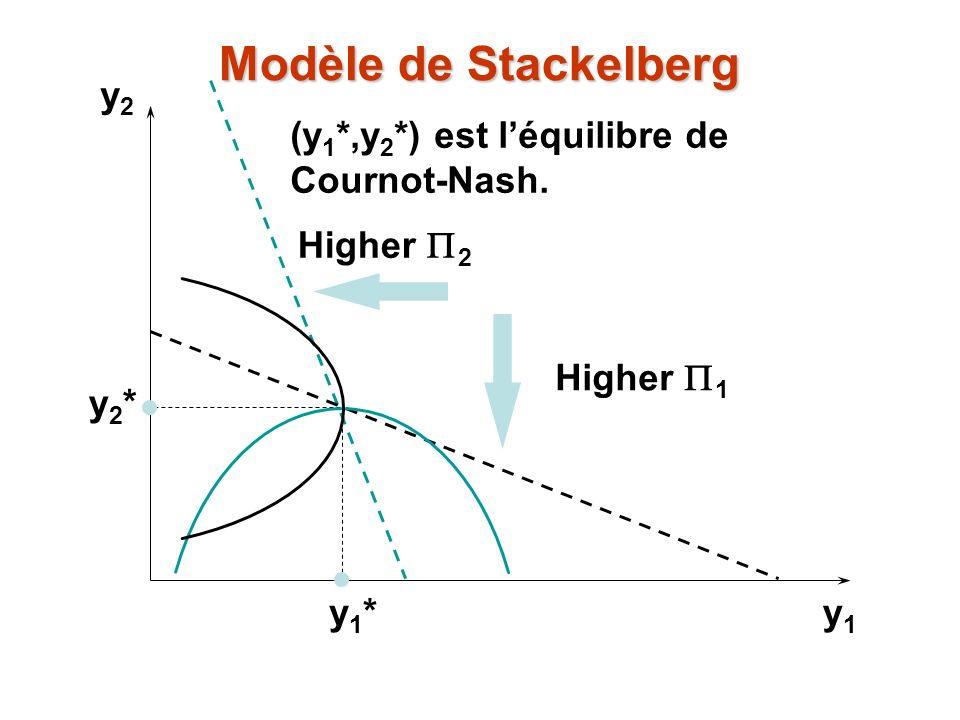 Modèle de Stackelberg y2 (y1*,y2*) est l'équilibre de Cournot-Nash.