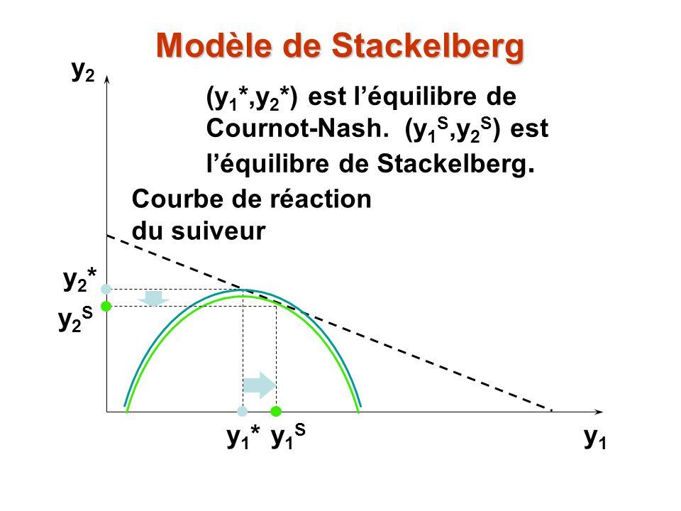 Modèle de Stackelberg y2