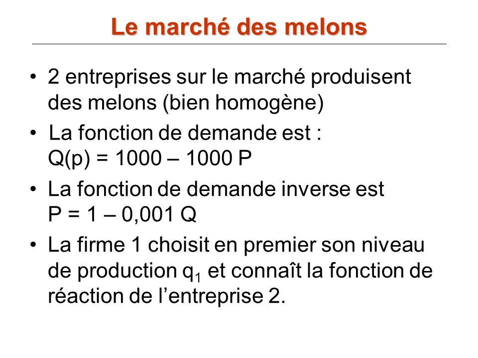 Le marché des melons 2 entreprises sur le marché produisent des melons (bien homogène) La fonction de demande est : Q(p) = 1000 – 1000 P.
