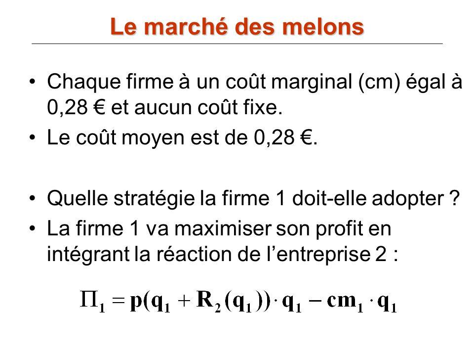 Le marché des melonsChaque firme à un coût marginal (cm) égal à 0,28 € et aucun coût fixe. Le coût moyen est de 0,28 €.